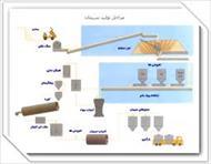 تحقیق فرآیند تولید سیمان